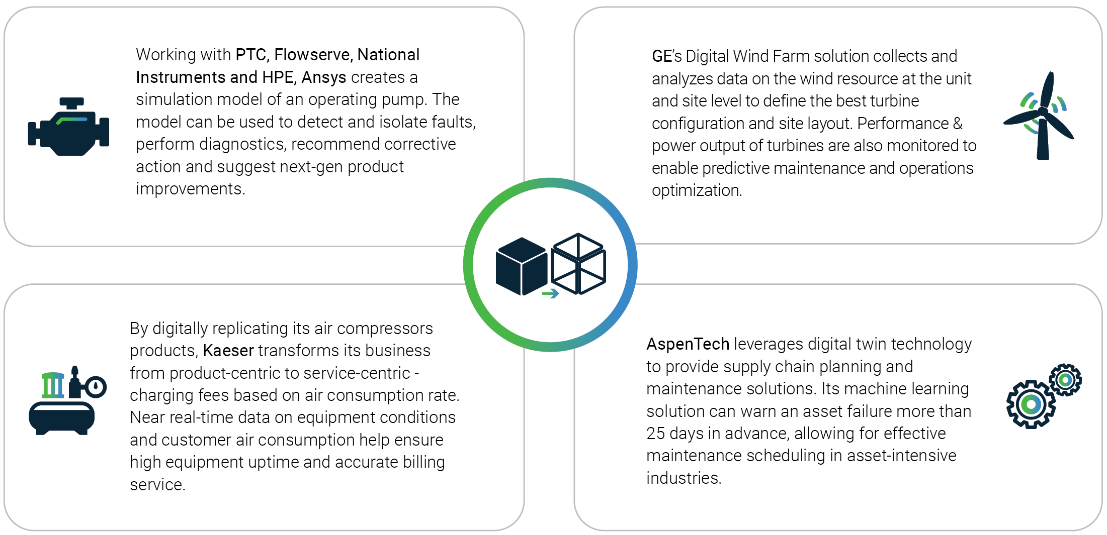 Digital Twins for Industry 4.0