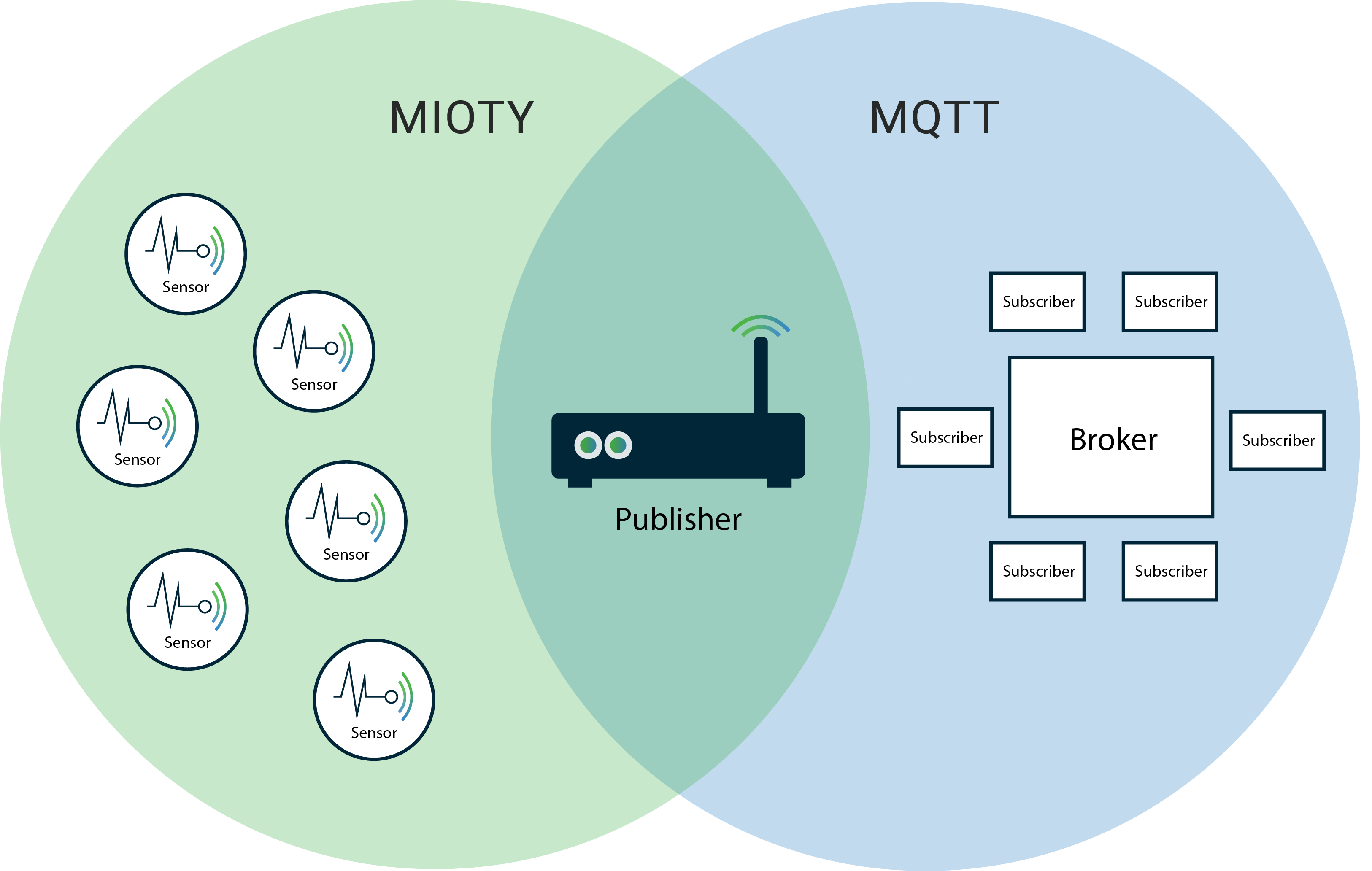 Why You Need MQTT in Your IoT Architecture | BehrTech Blog