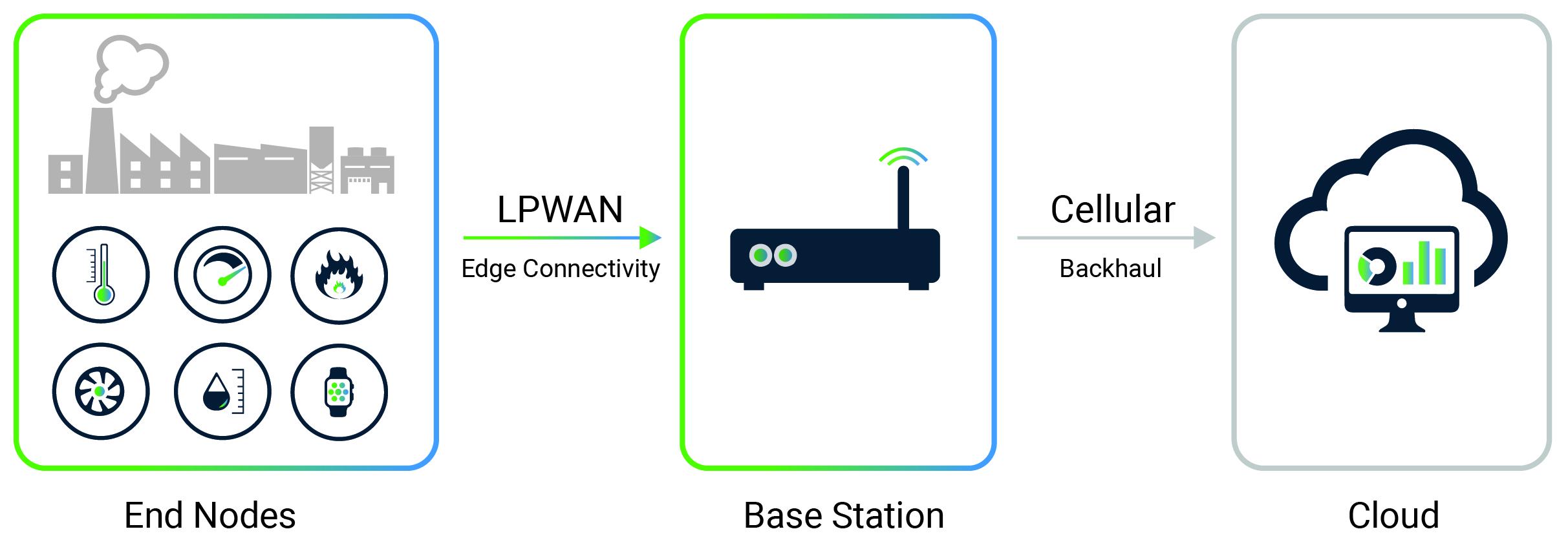 LPWAN & 5G