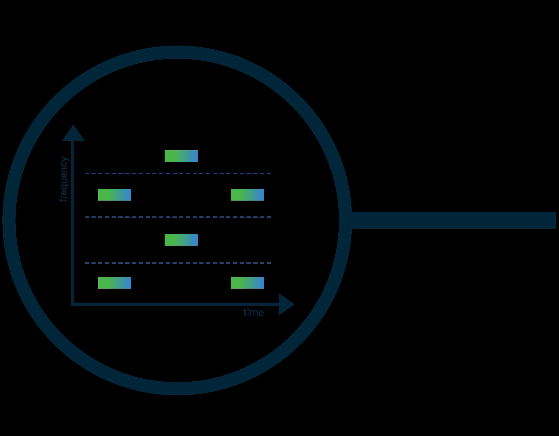 LPWAN solution for Industrial IoT - MIOTY Telegram Splitting