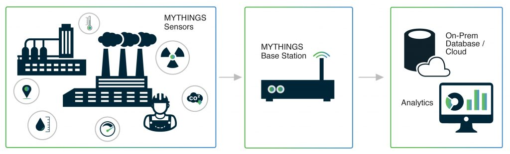MYTHINGS - Wireless technology for IoT