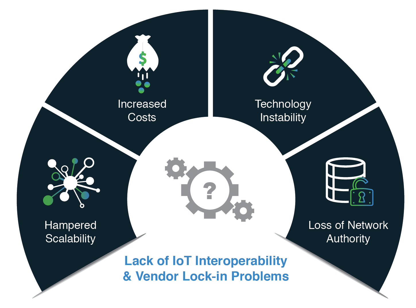IoT Interoperability
