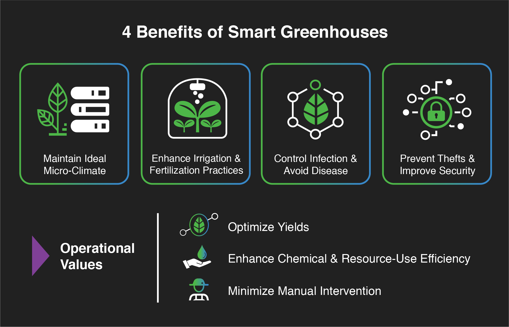 Technology Management Image: 4 Benefits Of Smart Greenhouses And How To Get Started