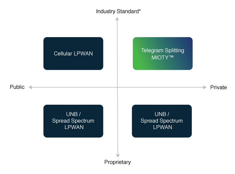 LPWAN Technology Comparison