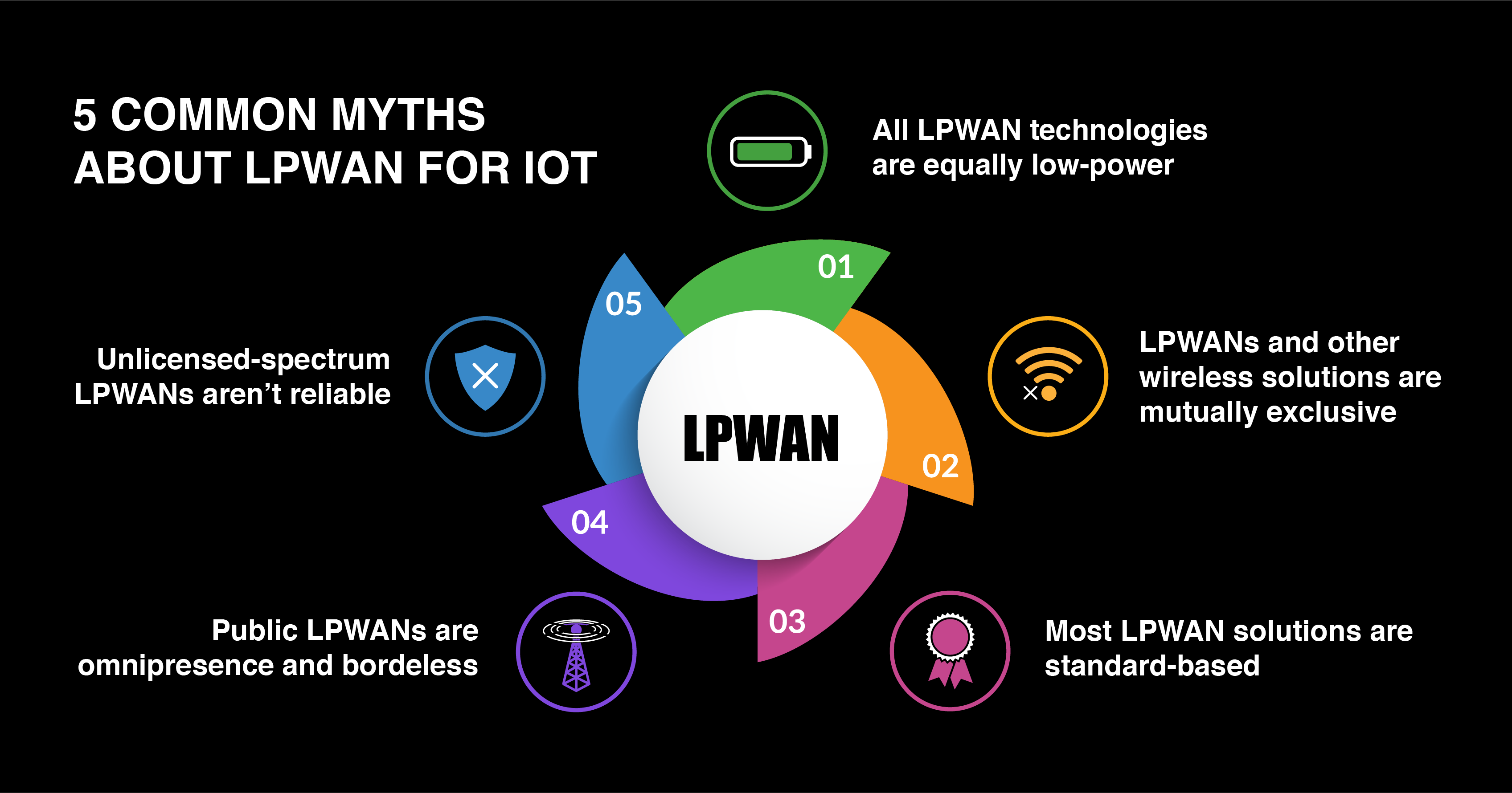 LPWAN for IoT
