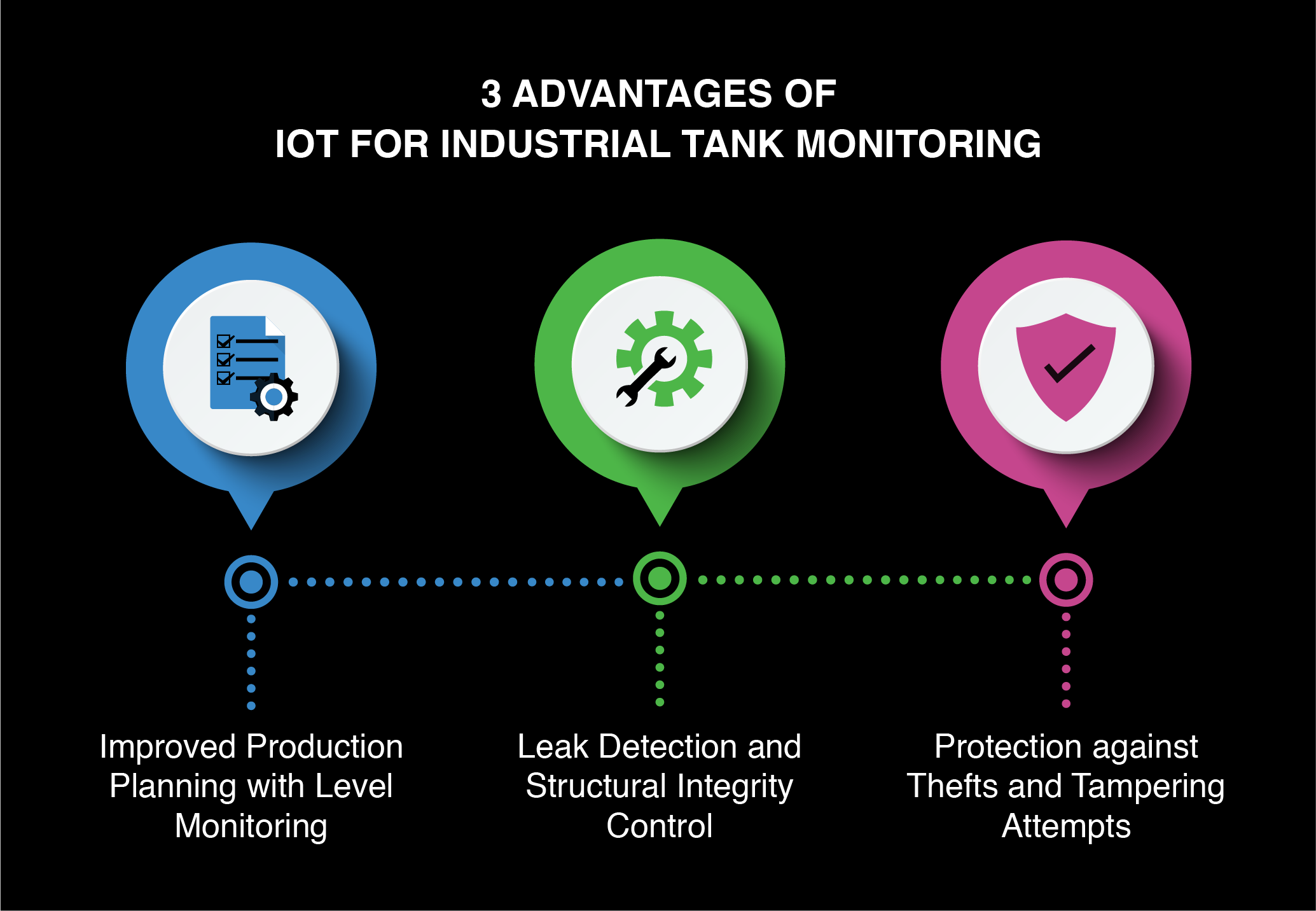 IoT for tank monitoring