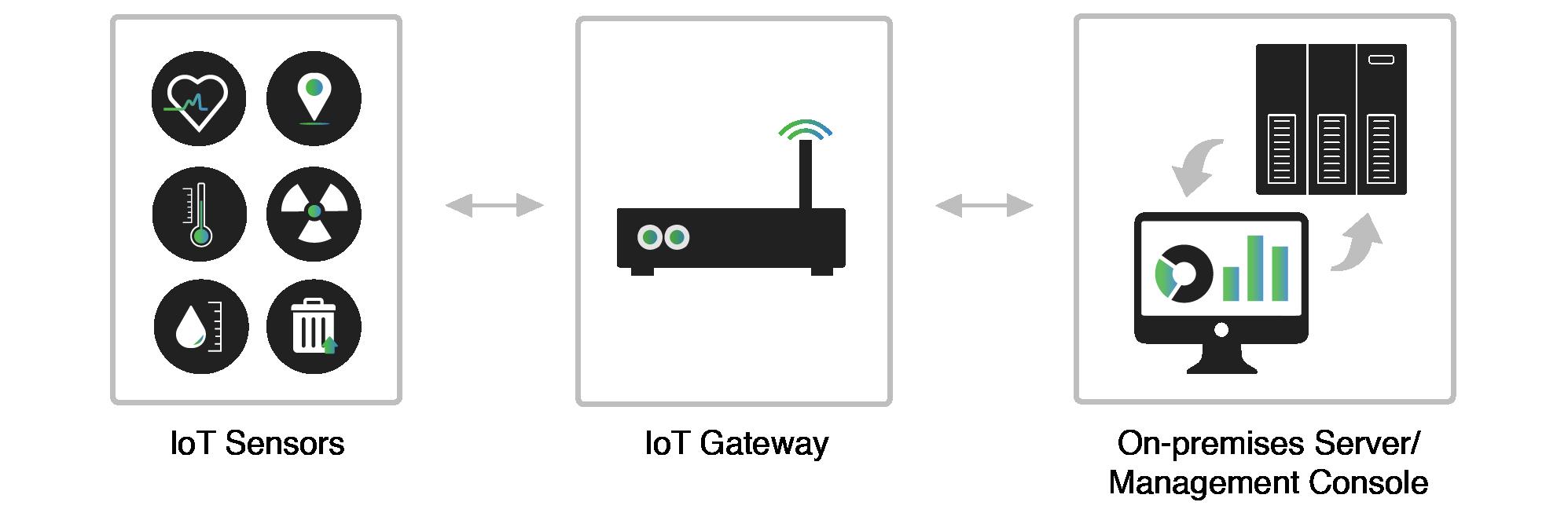 Two-Way Communication in LPWAN