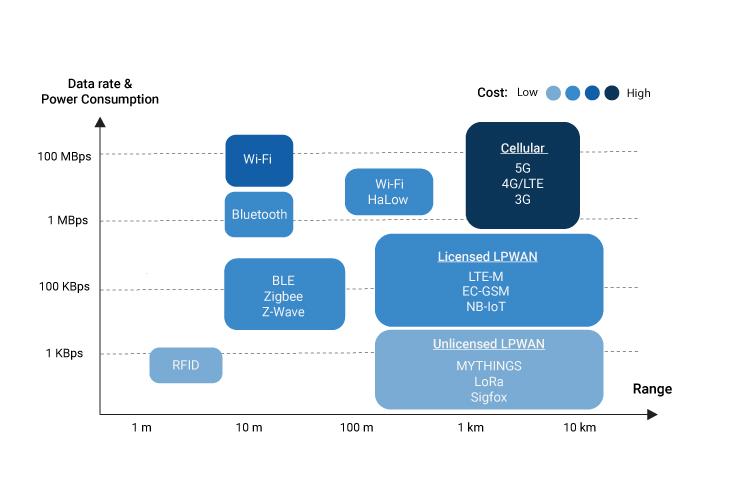 IoT Wireless Tech