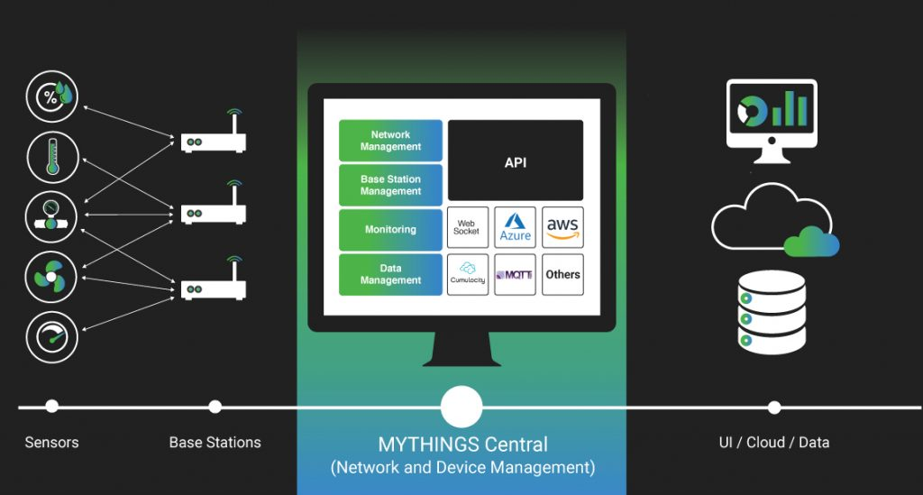 MYTHINGS Wireless IoT Connectivity