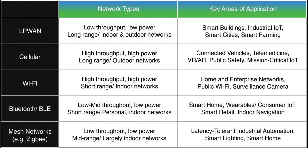 wireless IoT architecture