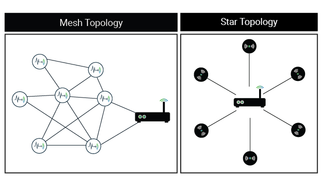 LPWAN - Mesh vs Star Topology