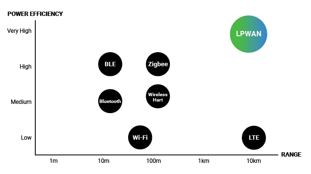 LPWAN Power Efficiency and Range