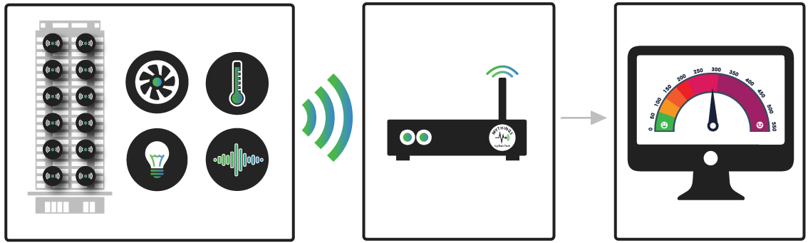 Indoor Environmental Quality Monitoring