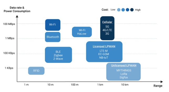 IoT Wireless Technologies