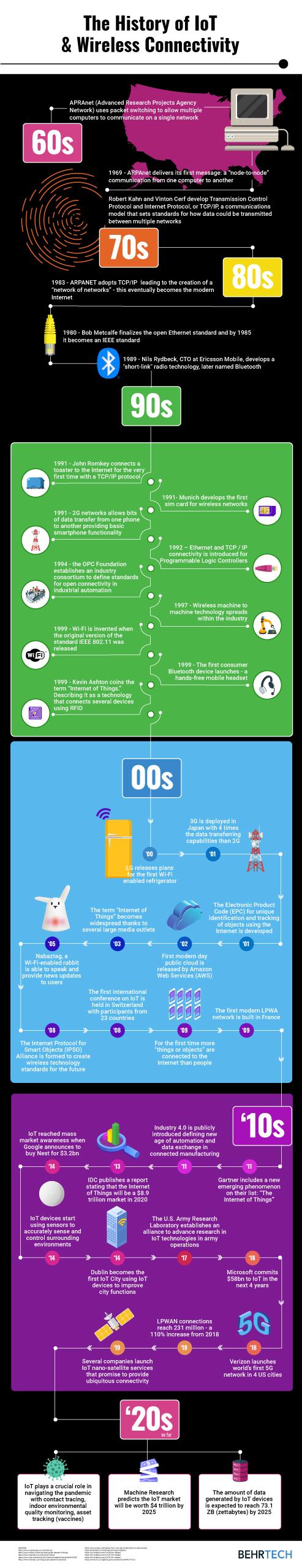 History of IoT
