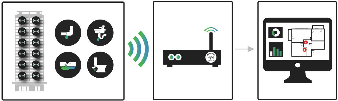 Wireless Leak Detection