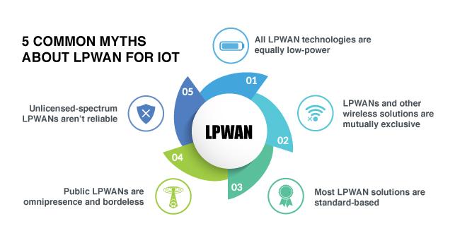 LPWAN for IoT